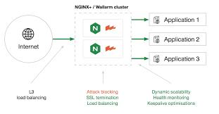 Что такое NGINX WAF?